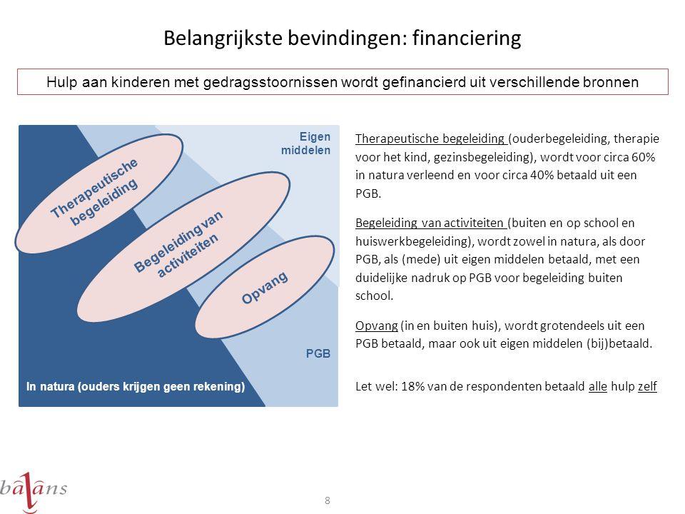 Belangrijkste bevindingen: financiering 8 Therapeutische begeleiding (ouderbegeleiding, therapie voor het kind, gezinsbegeleiding), wordt voor circa 60% in natura verleend en voor circa 40% betaald uit een PGB.