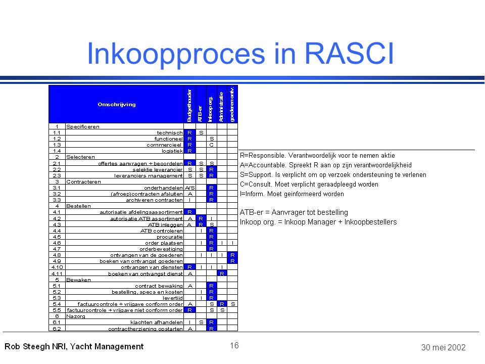 30 mei 2002 16 Inkoopproces in RASCI