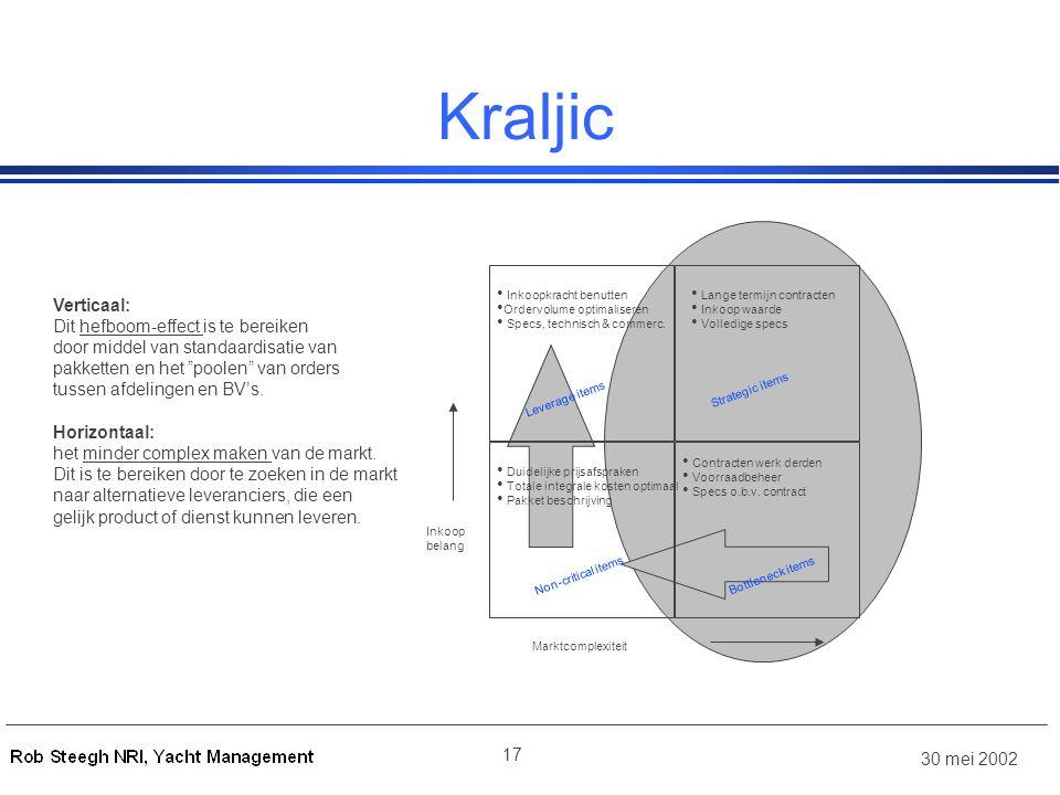 30 mei 2002 17 Kraljic Bottleneck items Strategic items Leverage items Non-critical items Inkoop belang Marktcomplexiteit • Inkoopkracht benutten • Ordervolume optimaliseren • Specs, technisch & commerc.