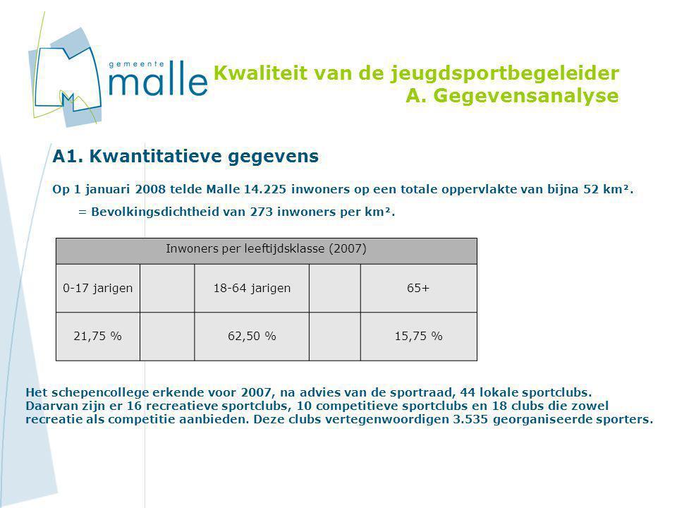Kwaliteit van de jeugdsportbegeleider A. Gegevensanalyse A1. Kwantitatieve gegevens Op 1 januari 2008 telde Malle 14.225 inwoners op een totale opperv