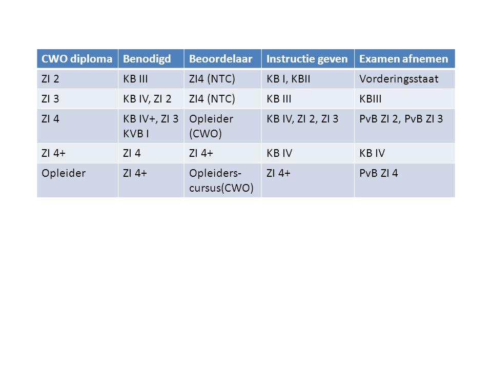 CWO diplomaBenodigdBeoordelaarInstructie gevenExamen afnemen ZI 2KB IIIZI4 (NTC)KB I, KBIIVorderingsstaat ZI 3KB IV, ZI 2ZI4 (NTC)KB III ZI 4KB IV+, Z