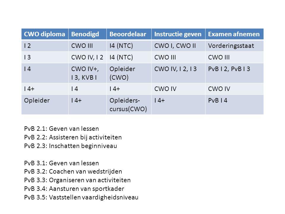 CWO diplomaBenodigdBeoordelaarInstructie gevenExamen afnemen I 2CWO IIII4 (NTC)CWO I, CWO IIVorderingsstaat I 3CWO IV, I 2I4 (NTC)CWO III I 4CWO IV+,