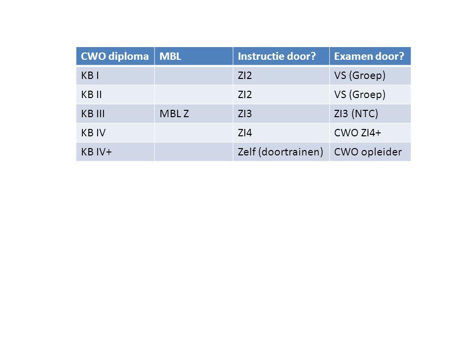 CWO diplomaMBLInstructie door?Examen door? KB IZI2VS (Groep) KB IIZI2VS (Groep) KB IIIMBL ZZI3ZI3 (NTC) KB IVZI4CWO ZI4+ KB IV+Zelf (doortrainen)CWO o