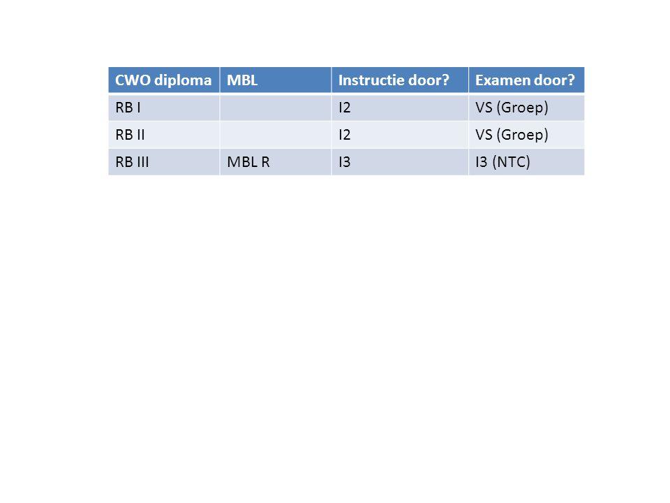 CWO diplomaBenodigdBeoordelaarInstructie gevenExamen afnemen I 2CWO IIII4 (NTC)CWO I, CWO IIVorderingsstaat I 3CWO IV, I 2I4 (NTC)CWO III I 4CWO IV+, I 3, KVB I Opleider (CWO) CWO IV, I 2, I 3PvB I 2, PvB I 3 I 4+I 4I 4+CWO IV OpleiderI 4+Opleiders- cursus(CWO) I 4+PvB I 4 • Instructeursdiploma heeft altijd een eigenvaardigheid nodig van 1 niveau hoger