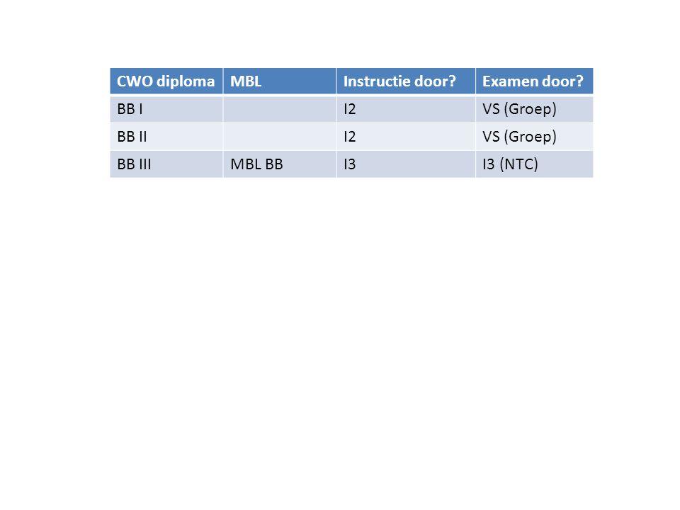 CWO diplomaBenodigdBeoordelaarInstructie gevenExamen afnemen I 2CWO IIII4 (NTC)CWO I, CWO IIVorderingsstaat I 3CWO IV, I 2I4 (NTC)CWO III I 4CWO IV+, I 3, KVB I Opleider (CWO) CWO IV, I 2, I 3PvB I 2, PvB I 3 I 4+I 4I 4+CWO IV OpleiderI 4+Opleiders- cursus(CWO) I 4+PvB I 4 • Instructeursdiploma heeft altijd een eigenvaardigheid nodig van 1 niveau hoger • Instructeursdiploma KB heeft zelfde PvB's als RB en BB
