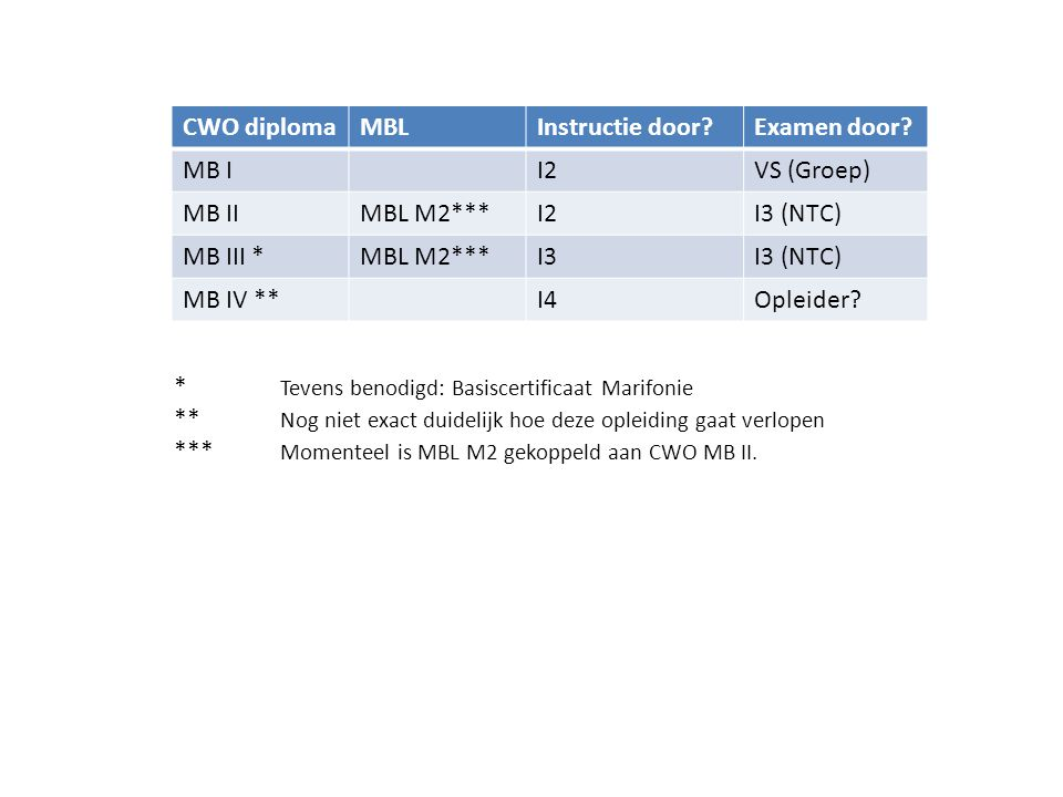 CWO diplomaBenodigdBeoordelaarInstructie gevenExamen afnemen I 2CWO IIII4 (NTC)CWO I, CWO IIVorderingsstaat I 3CWO IV, I 2I4 (NTC)CWO III I 4CWO IV+, I 3, KVB I Opleider (CWO) CWO IV, I 2, I 3PvB I 2, PvB I 3 I 4+I 4I 4+CWO IV OpleiderI 4+Opleiders- cursus(CWO) I 4+PvB I 4 • Instructeursdiploma heeft altijd een eigenvaardigheid nodig van 1 niveau hoger • Instructeursdiploma KB heeft zelfde PvB's als RB en BB • RB en BB hebben eigenvaardigheid tot niveau III en instructeursniveau 3