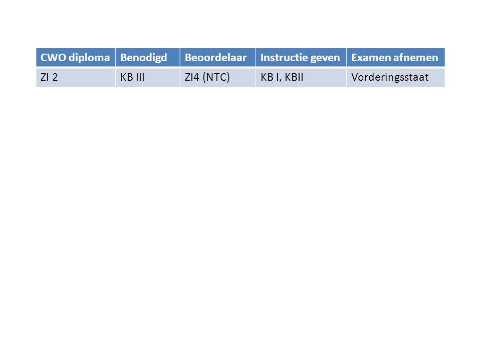 CWO diplomaBenodigdBeoordelaarInstructie gevenExamen afnemen I 2CWO IIII4 (NTC)CWO I, CWO IIVorderingsstaat I 3CWO IV, I 2I4 (NTC)CWO III I 4CWO IV+, I 3, KVB I Opleider (CWO) CWO IV, I 2, I 3PvB I 2, PvB I 3 I 4+I 4I 4+CWO IV OpleiderI 4+Opleiders- cursus(CWO) I 4+PvB I 4 • Instructeursdiploma heeft altijd een eigenvaardigheid nodig van 1 niveau hoger • Instructeursdiploma KB heeft zelfde PvB's als RB en BB • RB en BB hebben eigenvaardigheid tot niveau III en instructeursniveau 3 • PvB's I 2 en I 3 voor RB en BB aftekenen.