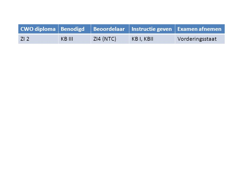 CWO diplomaBenodigdBeoordelaarInstructie gevenExamen afnemen ZI 2KB IIIZI4 (NTC)KB I, KBIIVorderingsstaat ZI 3KB IV, ZI 2ZI4 (NTC)KB III