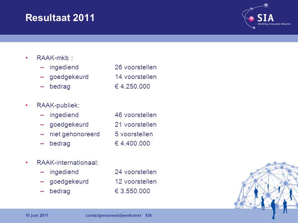Resultaat 2011 •RAAK-mkb : –ingediend26 voorstellen –goedgekeurd14 voorstellen –bedrag € 4.250.000 •RAAK-publiek: –ingediend46 voorstellen –goedgekeur