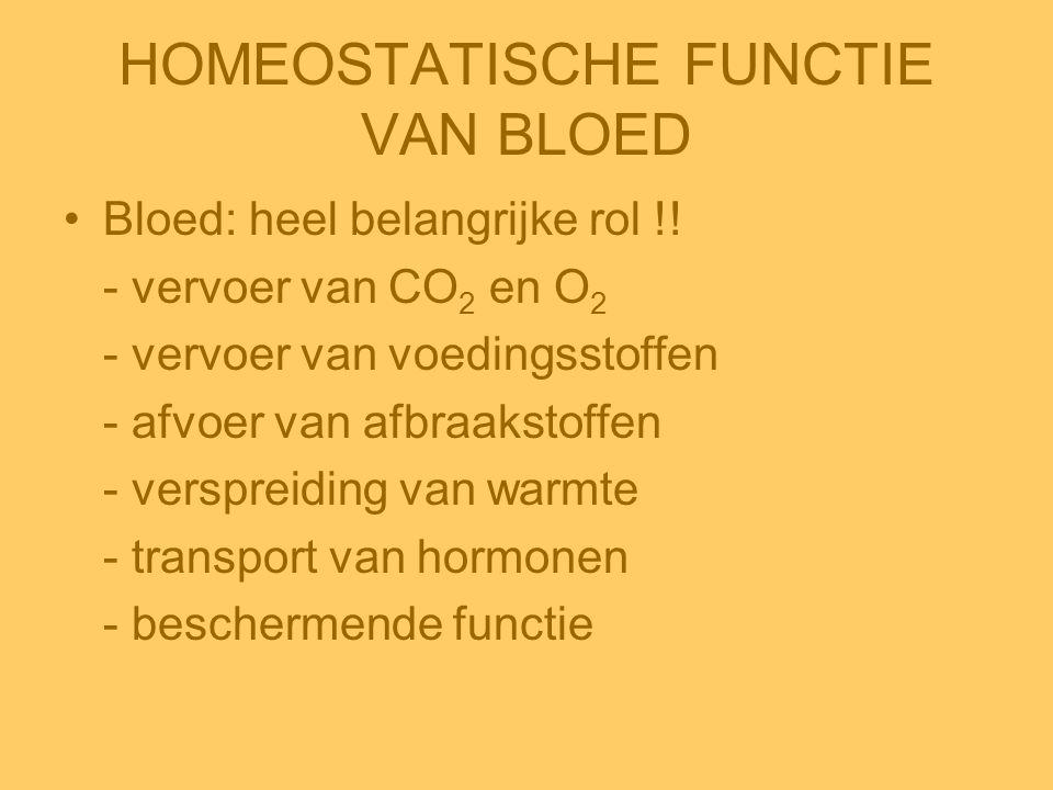 HOMEOSTATISCHE FUNCTIE VAN BLOED •Bloed: heel belangrijke rol !! - vervoer van CO 2 en O 2 - vervoer van voedingsstoffen - afvoer van afbraakstoffen -