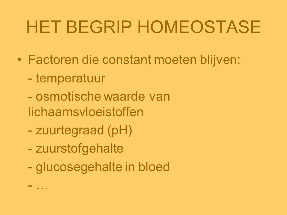 HET BEGRIP HOMEOSTASE •Factoren die constant moeten blijven: - temperatuur - osmotische waarde van lichaamsvloeistoffen - zuurtegraad (pH) - zuurstofg