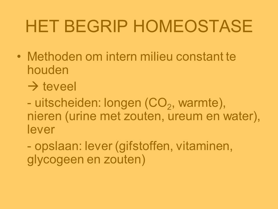 HET BEGRIP HOMEOSTASE •Methoden om intern milieu constant te houden  teveel - uitscheiden: longen (CO 2, warmte), nieren (urine met zouten, ureum en