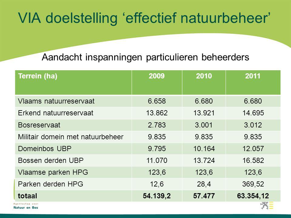 VIA doelstelling 'effectief natuurbeheer' Aandacht inspanningen particulieren beheerders Terrein (ha)200920102011 Vlaams natuurreservaat6.6586.680 Erkend natuurreservaat13.86213.92114.695 Bosreservaat2.7833.0013.012 Militair domein met natuurbeheer9.835 Domeinbos UBP9.79510.16412.057 Bossen derden UBP11.07013.72416.582 Vlaamse parken HPG123,6 Parken derden HPG12,628,4369,52 totaal54.139,257.47763.354,12 +50% +23% +6% +8%