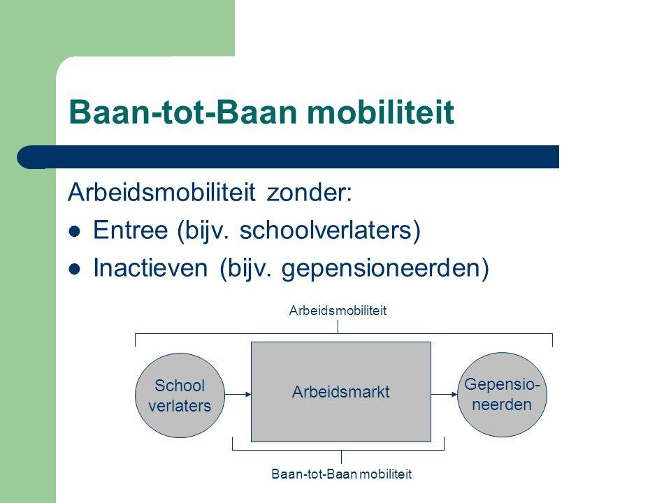 Baan-tot-Baan mobiliteit Arbeidsmobiliteit zonder:  Entree (bijv. schoolverlaters)  Inactieven (bijv. gepensioneerden) Arbeidsmarkt Gepensio- neerde