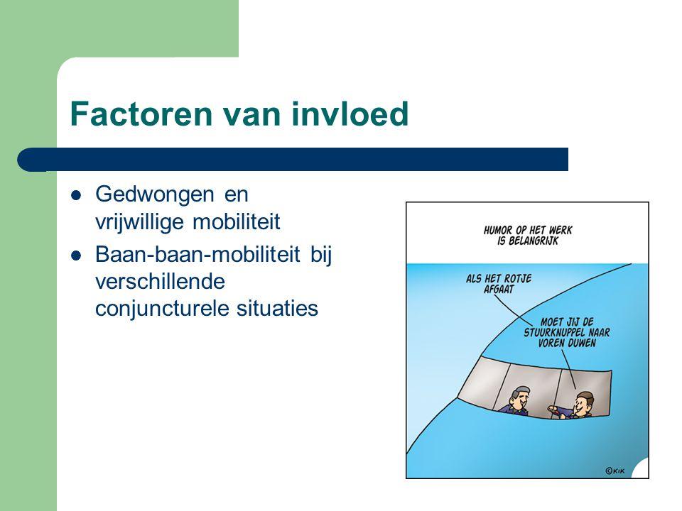 Factoren van invloed  Gedwongen en vrijwillige mobiliteit  Baan-baan-mobiliteit bij verschillende conjuncturele situaties