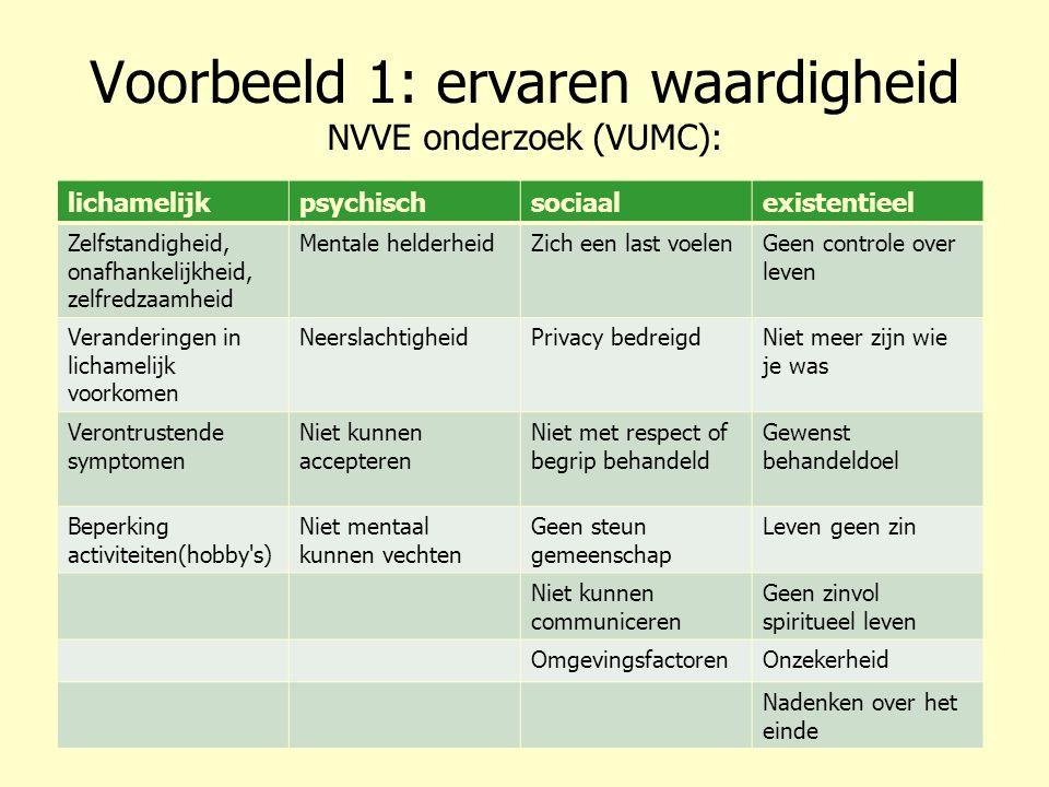 Voorbeeld 1: ervaren waardigheid NVVE onderzoek (VUMC): lichamelijkpsychischsociaalexistentieel Zelfstandigheid, onafhankelijkheid, zelfredzaamheid Me