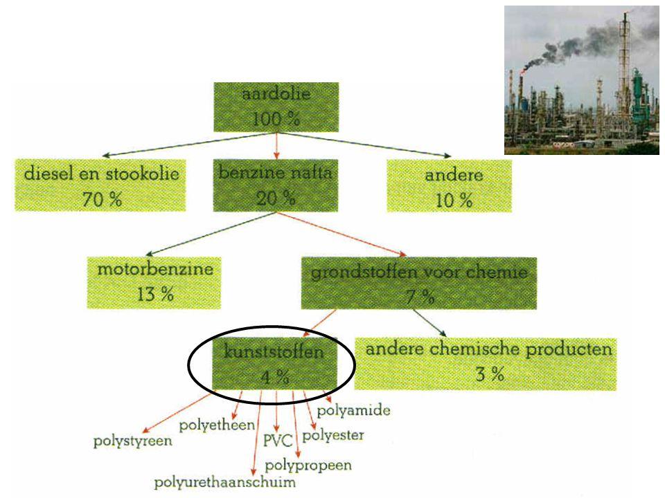 2b. Voorbeelden van kunststoffen PET = polyethyleentereftalaat