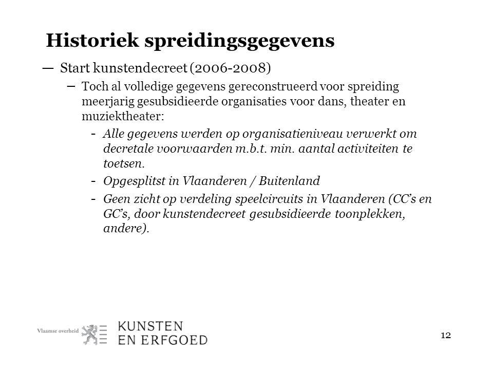 12 Historiek spreidingsgegevens — Start kunstendecreet (2006-2008) – Toch al volledige gegevens gereconstrueerd voor spreiding meerjarig gesubsidieerd