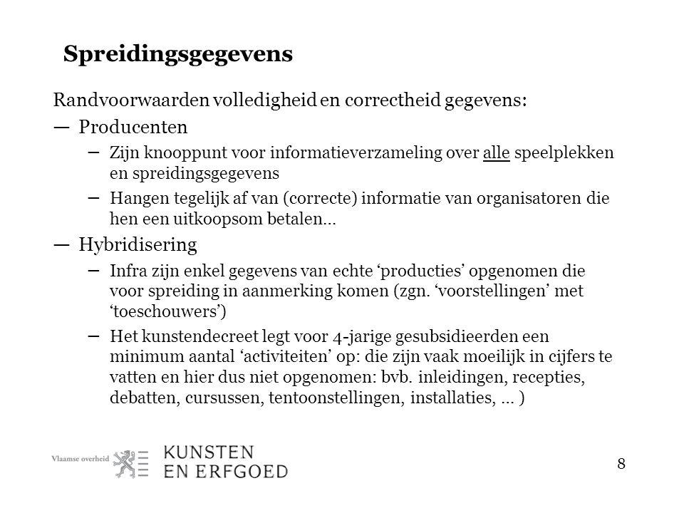 9 Historiek spreidingsgegevens — Vóór het kunstendecreet – VTI houdt premièrelijsten en volledige speelljisten bij.