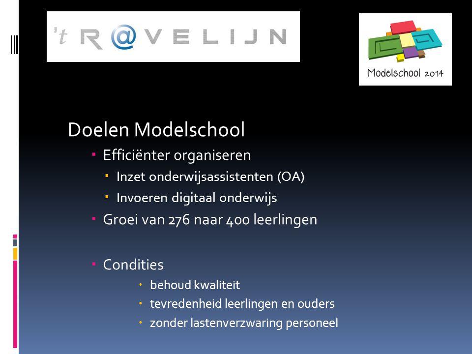 Modelschool 2014 Keuzes  Smallere schoolleiding  Invoeren domeinleren in onderwijsteams (basis, kader en mavo)
