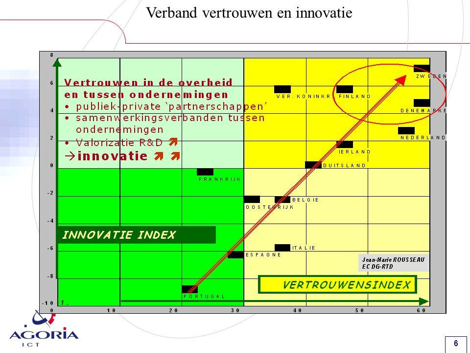 6 Verband vertrouwen en innovatie