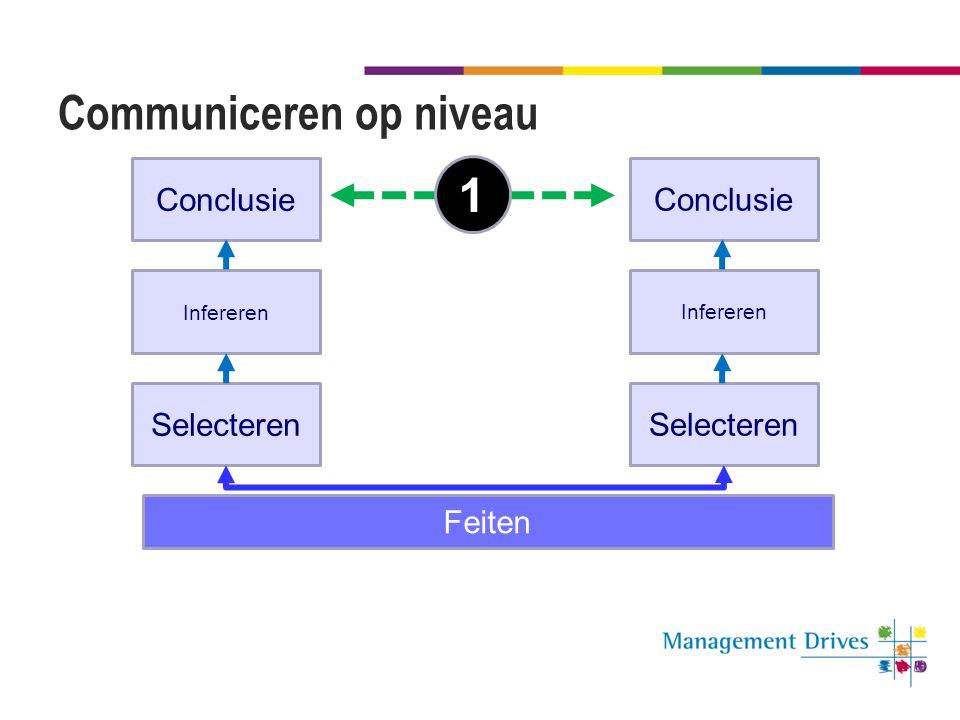 Communiceren op niveau Selecteren Conclusie Infereren Feiten Selecteren Conclusie Infereren 1