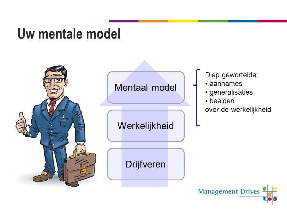 Uw mentale model Drijfveren Werkelijkheid Mentaal model Diep gewortelde: • aannames • generalisaties • beelden over de werkelijkheid