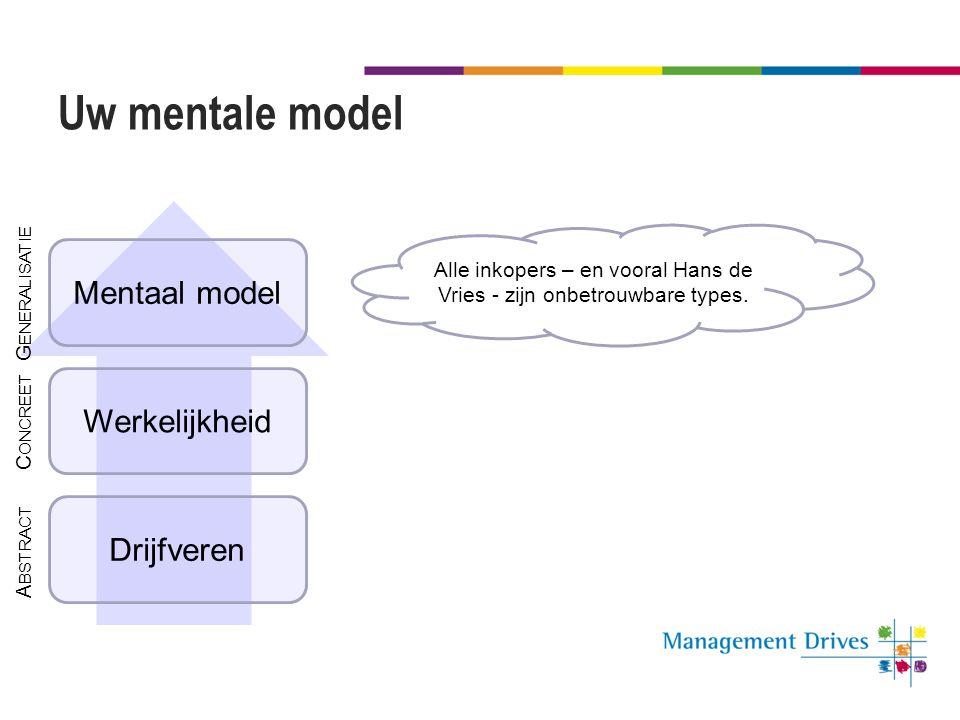Uw mentale model Drijfveren Werkelijkheid Mentaal model Alle inkopers – en vooral Hans de Vries - zijn onbetrouwbare types. A BSTRACT G ENERALISATIE C