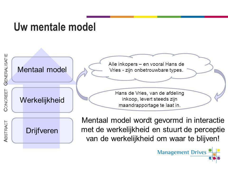 Uw mentale model Drijfveren Werkelijkheid Mentaal model Hans de Vries, van de afdeling inkoop, levert steeds zijn maandrapportage te laat in. Alle ink