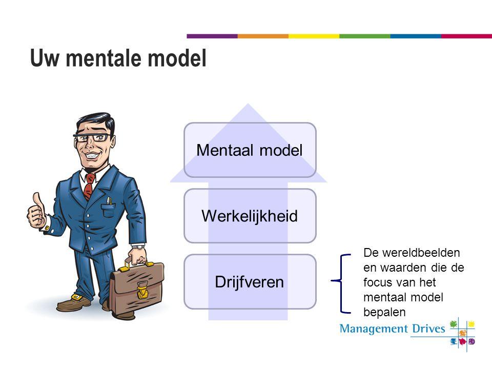 Uw mentale model Drijfveren Werkelijkheid Mentaal model De wereldbeelden en waarden die de focus van het mentaal model bepalen