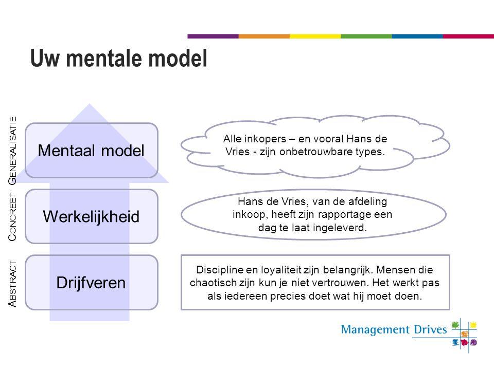 Uw mentale model Drijfveren Werkelijkheid Mentaal model Discipline en loyaliteit zijn belangrijk. Mensen die chaotisch zijn kun je niet vertrouwen. He