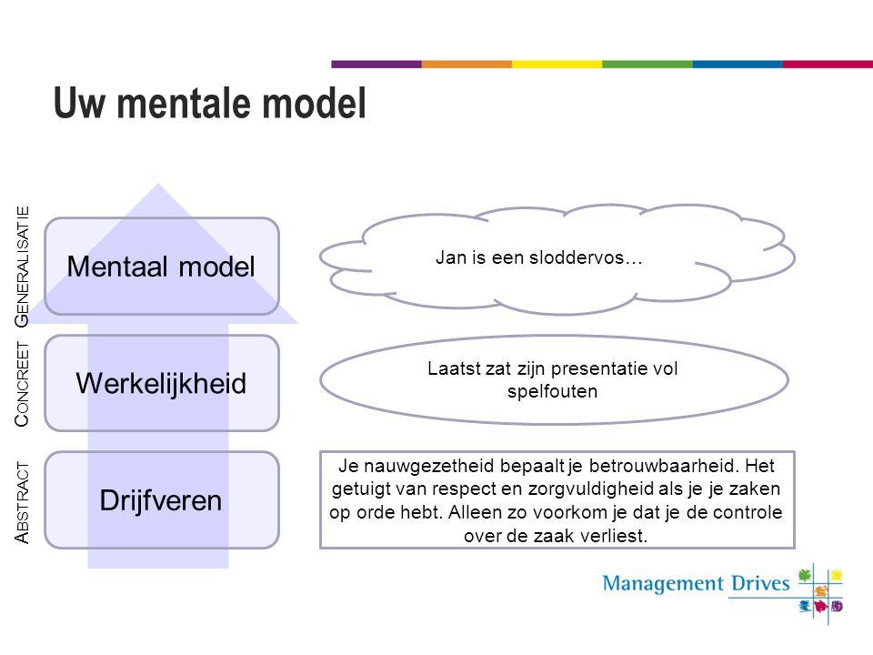 Uw mentale model Drijfveren Werkelijkheid Mentaal model Laatst zat zijn presentatie vol spelfouten Jan is een sloddervos… A BSTRACT G ENERALISATIE C O