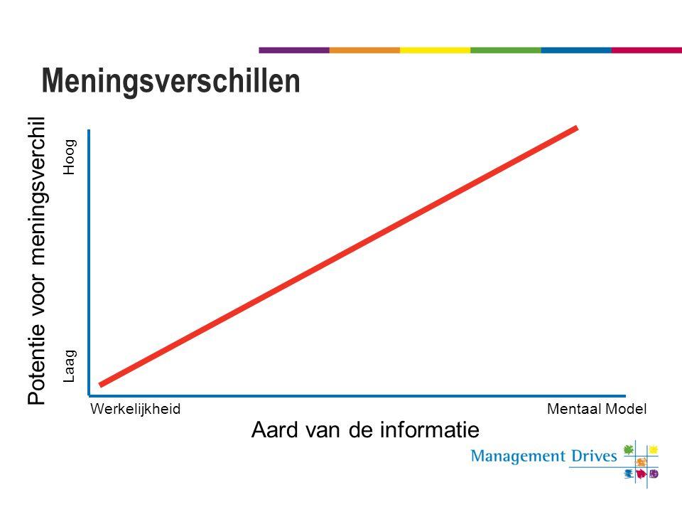 Meningsverschillen WerkelijkheidMentaal Model Laag Hoog Potentie voor meningsverchil Aard van de informatie