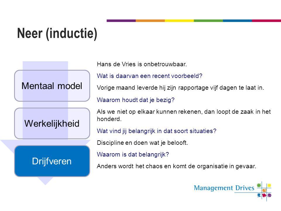 Neer (inductie) Drijfveren Werkelijkheid Mentaal model Hans de Vries is onbetrouwbaar. Wat is daarvan een recent voorbeeld? Vorige maand leverde hij z
