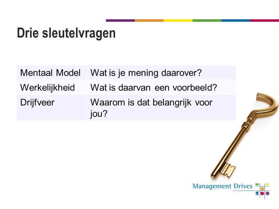 Drie sleutelvragen Mentaal ModelWat is je mening daarover? WerkelijkheidWat is daarvan een voorbeeld? DrijfveerWaarom is dat belangrijk voor jou?