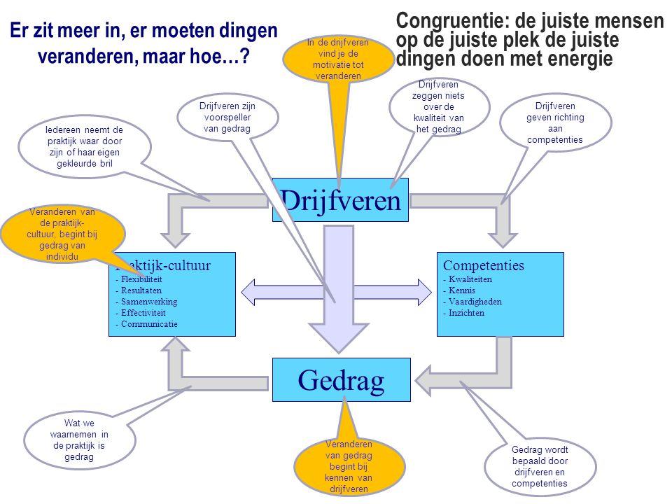 Congruentie: de juiste mensen op de juiste plek de juiste dingen doen met energie Drijfveren Praktijk-cultuur - Flexibiliteit - Resultaten - Samenwerk