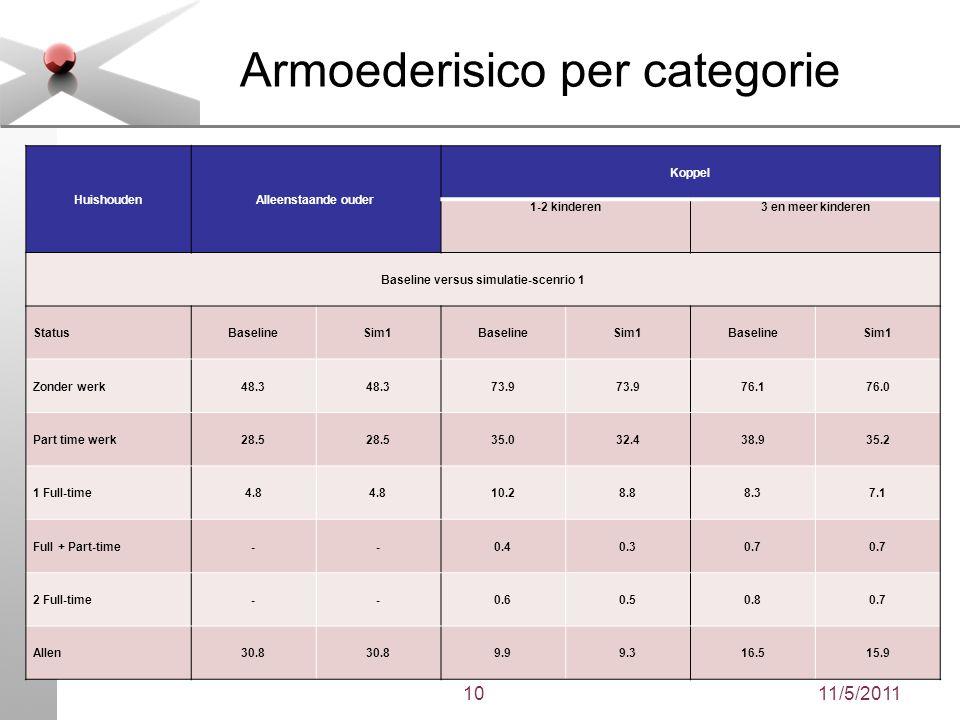 11/5/201110 Armoederisico per categorie HuishoudenAlleenstaande ouder Koppel 1-2 kinderen3 en meer kinderen Baseline versus simulatie-scenrio 1 Status