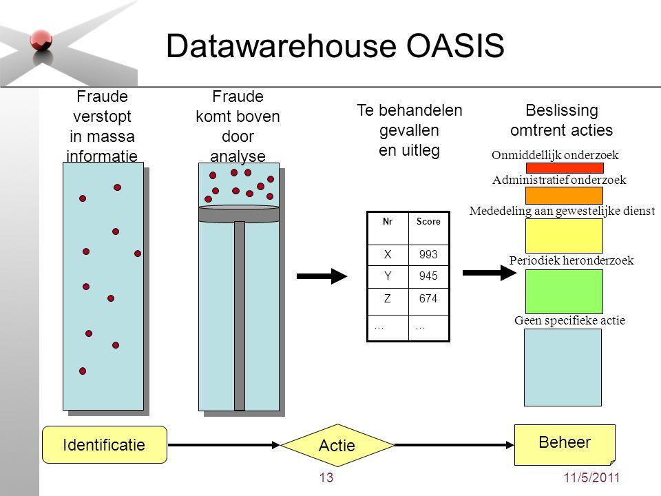 11/5/201113 Datawarehouse OASIS Identificatie Actie Beheer Fraude verstopt in massa informatie …… 674Z 945Y 993X ScoreNr Te behandelen gevallen en uit