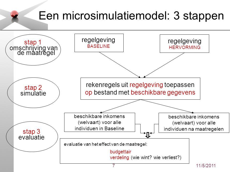 11/5/20117 Een microsimulatiemodel: 3 stappen stap 1 omschrijving van de maatregel stap 2 simulatie stap 3 evaluatie regelgeving BASELINE regelgeving