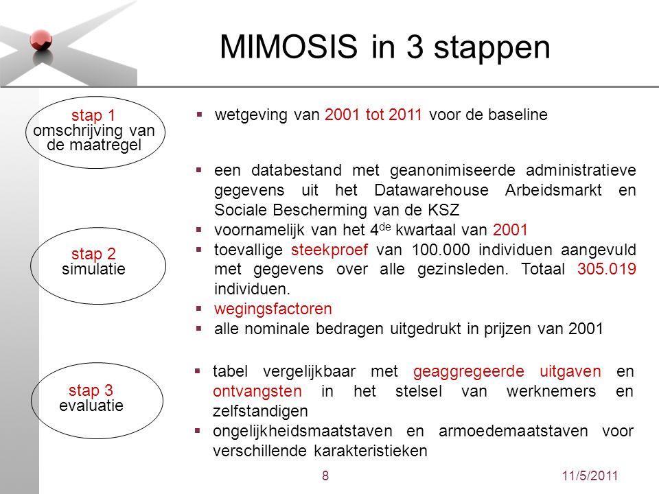 11/5/20118 MIMOSIS in 3 stappen stap 1 omschrijving van de maatregel stap 2 simulatie stap 3 evaluatie  wetgeving van 2001 tot 2011 voor de baseline