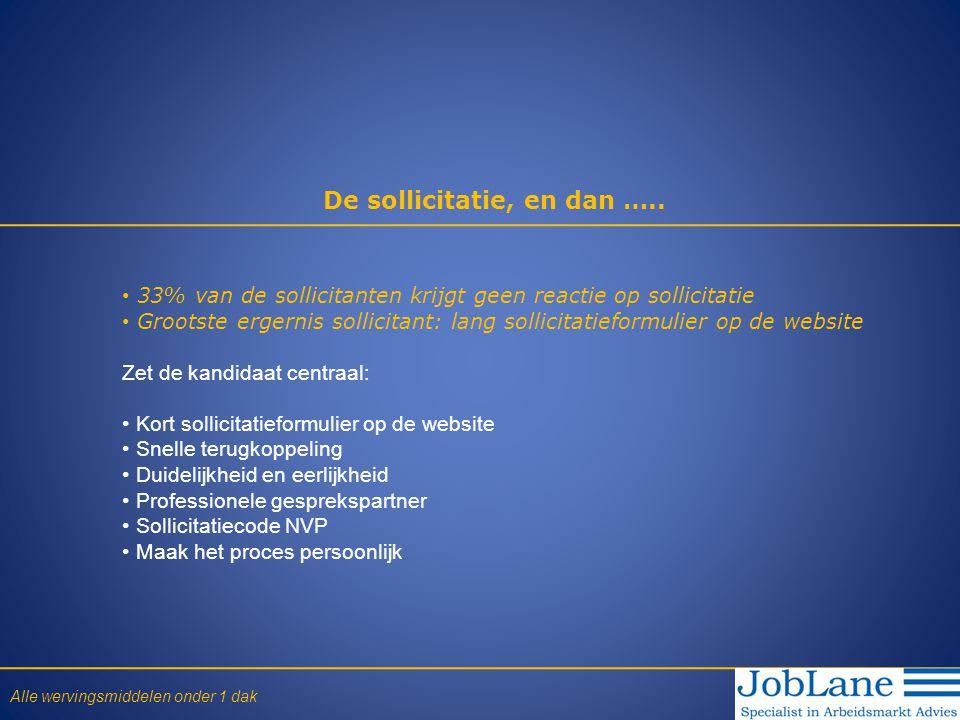 De sollicitatie, en dan ….. • 33% van de sollicitanten krijgt geen reactie op sollicitatie • Grootste ergernis sollicitant: lang sollicitatieformulier