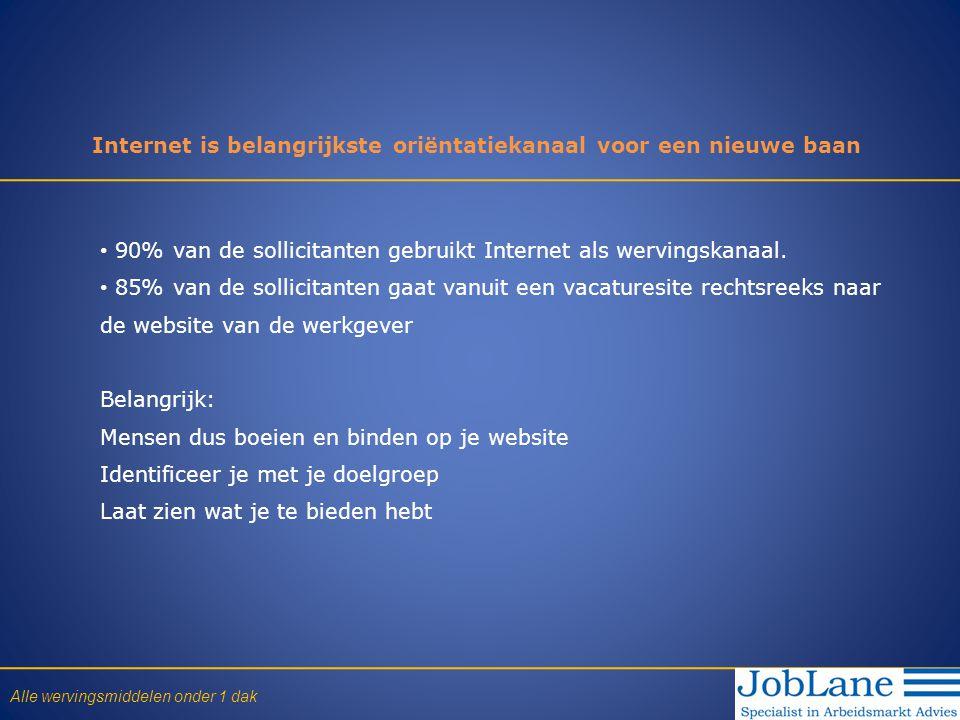 • 90% van de sollicitanten gebruikt Internet als wervingskanaal. • 85% van de sollicitanten gaat vanuit een vacaturesite rechtsreeks naar de website v