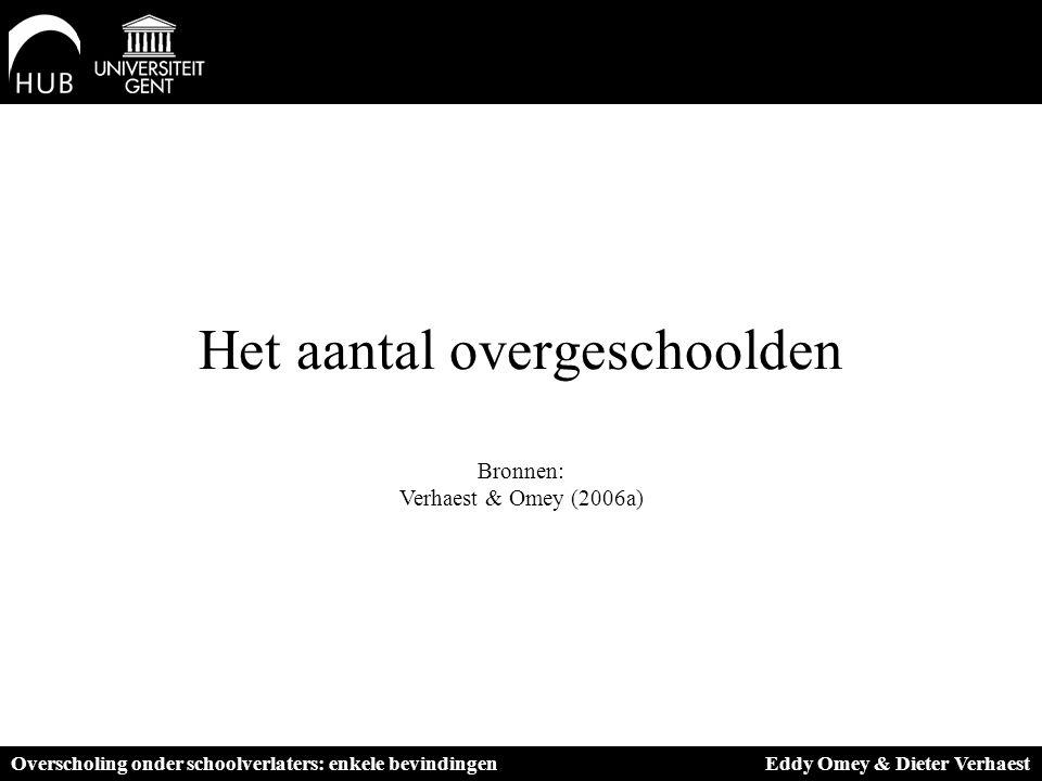 Het aantal overgeschoolden Bronnen: Verhaest & Omey (2006a) Overscholing onder schoolverlaters: enkele bevindingen Eddy Omey & Dieter Verhaest
