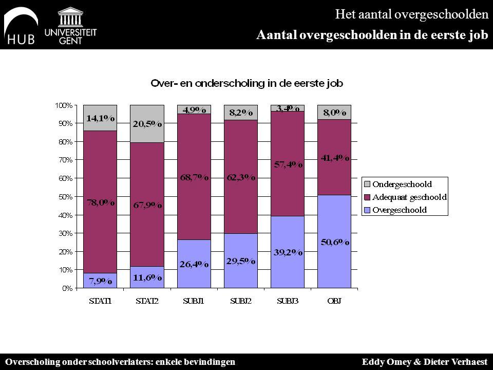 Het aantal overgeschoolden Aantal overgeschoolden in de eerste job Overscholing onder schoolverlaters: enkele bevindingen Eddy Omey & Dieter Verhaest