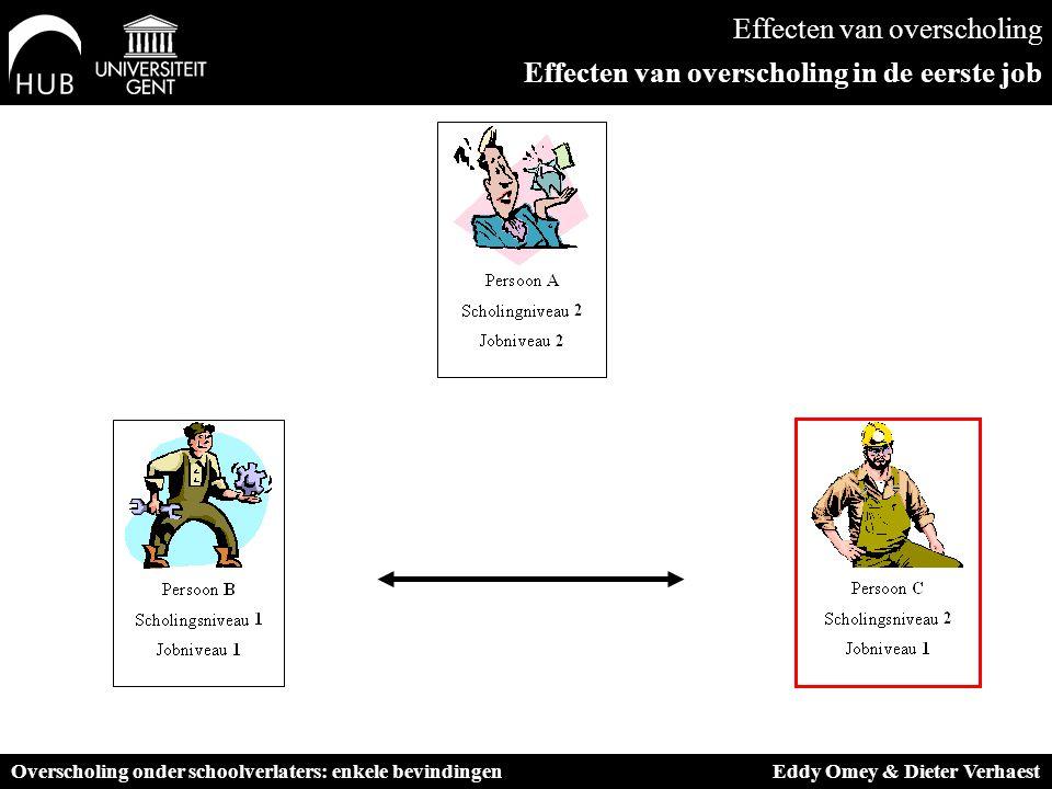 Effecten van overscholing Effecten van overscholing in de eerste job Overscholing onder schoolverlaters: enkele bevindingen Eddy Omey & Dieter Verhaest
