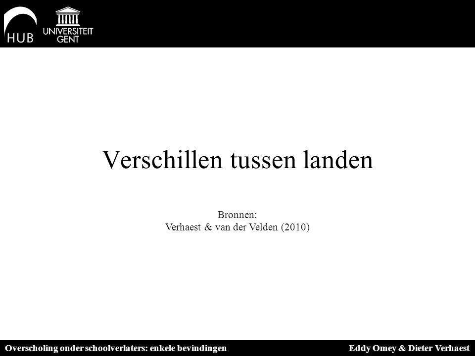 Verschillen tussen landen Bronnen: Verhaest & van der Velden (2010) Overscholing onder schoolverlaters: enkele bevindingen Eddy Omey & Dieter Verhaest