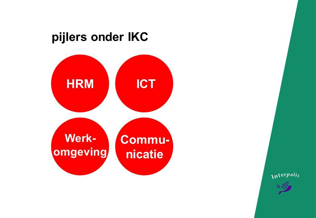 HRM telewerken Interpolis Performance Cyclus Close -Up dagen rollen en competenties pijlers onder IKC
