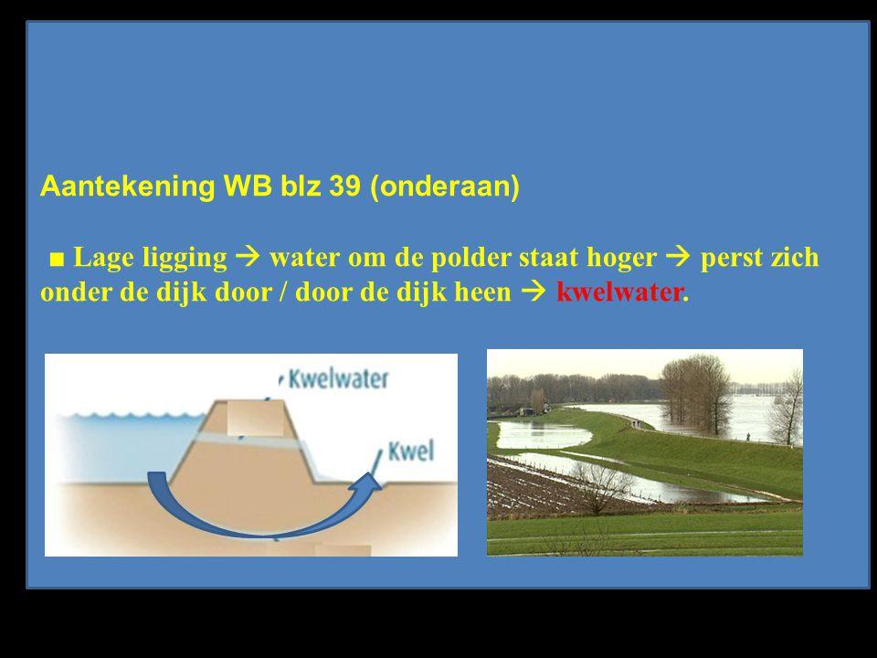 Aantekening WB blz 39 (onderaan) ■ Lage ligging  water om de polder staat hoger  perst zich onder de dijk door / door de dijk heen  kwelwater.