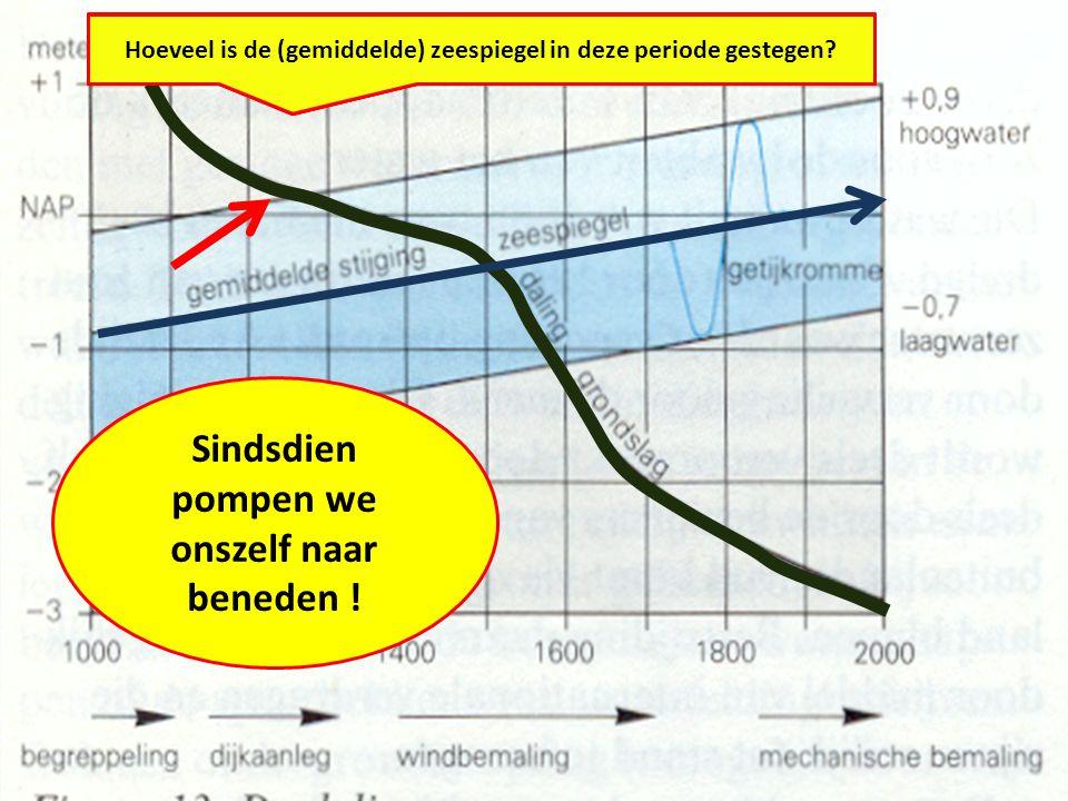 Hoeveel meter is het veenoppervlak in West-Nederland gedaald?Wat is de oorzaak van deze bodemdaling .