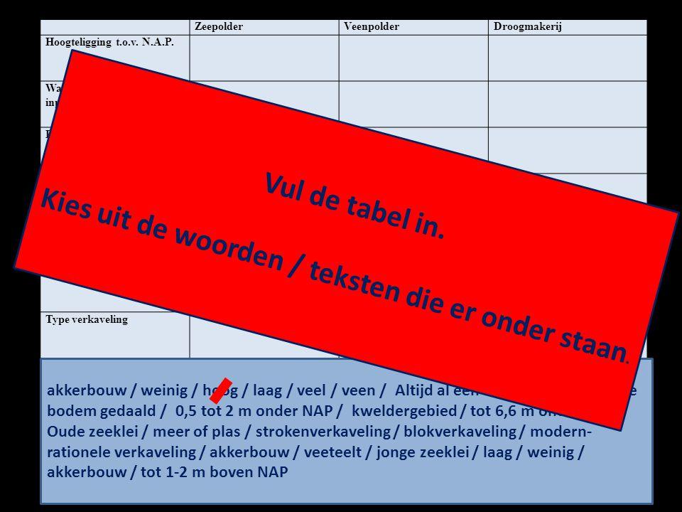 ZeepolderVeenpolderDroogmakerij Hoogteligging t.o.v.